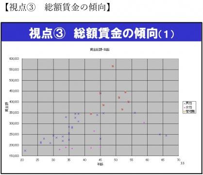 視点3総額賃金の傾向(1)