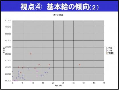 視点4基本給の傾向(2)